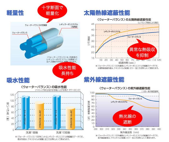 ウォーターバランスの優れた4つの機能!軽量性・太陽熱線遮蔽性能・吸水性能・紫外線遮蔽性能