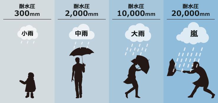 耐水圧の目安